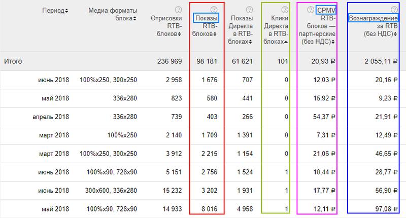 Яндекс платит вознаграждение площадке независимо от числа кликов