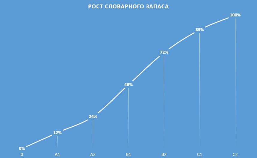 Рост словарного запаса от уровня к уровню